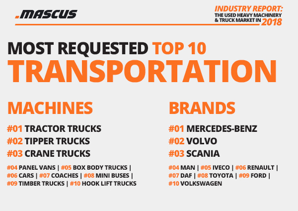 Demand on used trucks in 2018