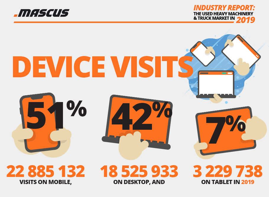 Visits per device type on Mascus in 2019