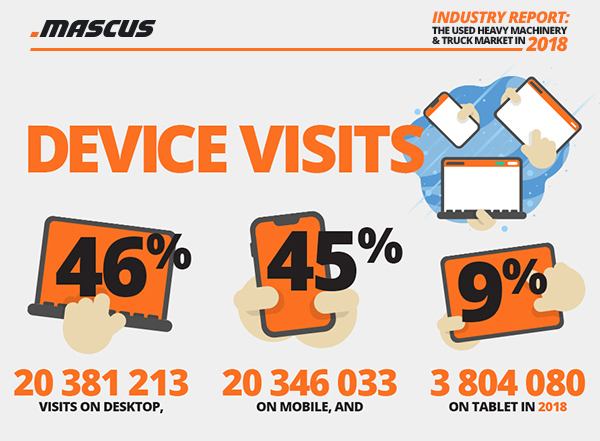 Desktop vs Mobile vs Tablet traffic on Mascus in 2018
