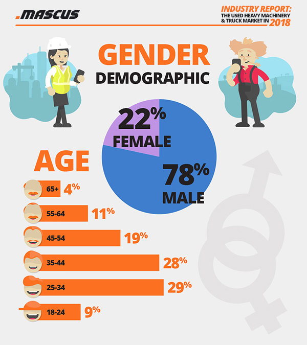 Age and gender of Mascus users in 2018