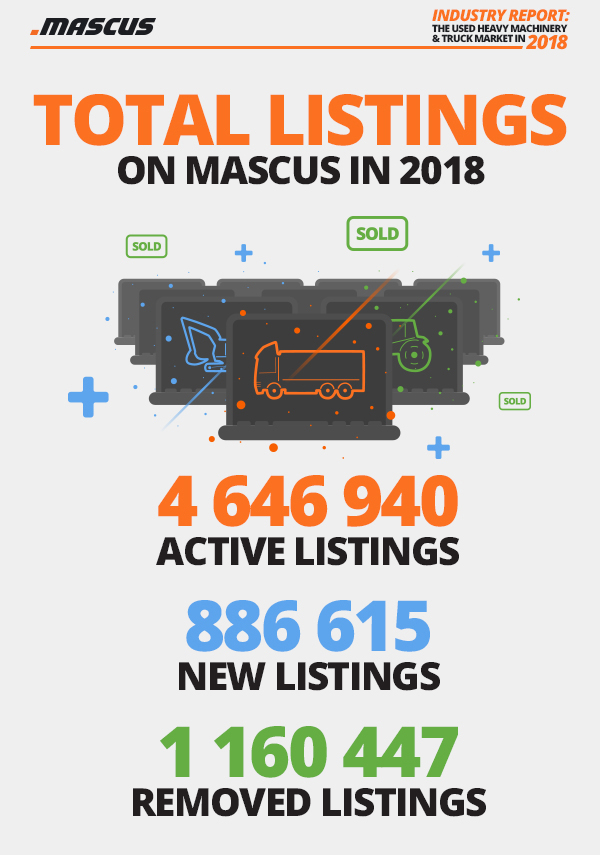 Total Active, New and Removed listings on Mascus in 2018