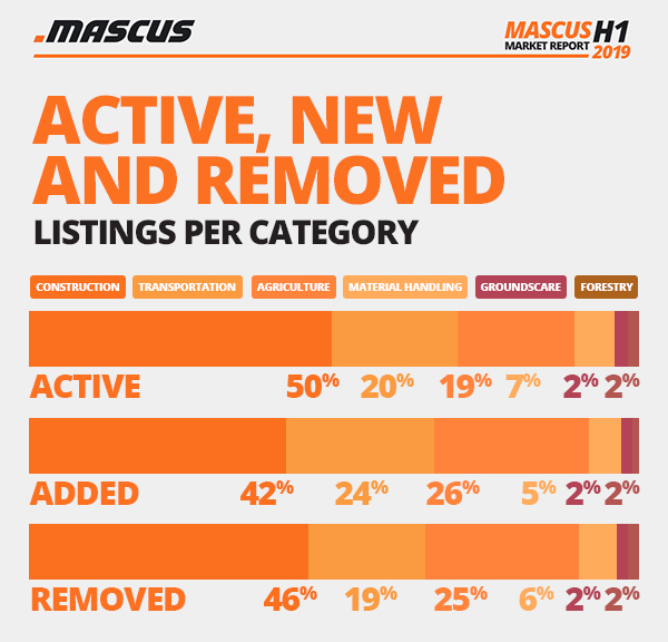 percentages of used equipment listings on Mascus per sector