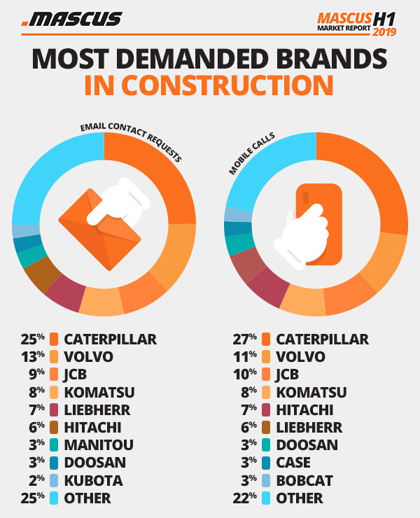 Most demanded brands in used construction equipment listings on Mascus in H1 2019