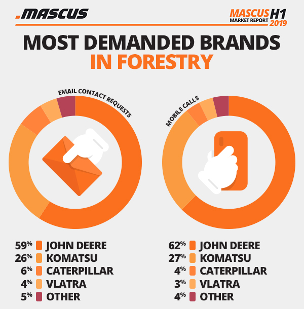 Most demanded brands in used forestry equipment listings on Mascus in H1 2019