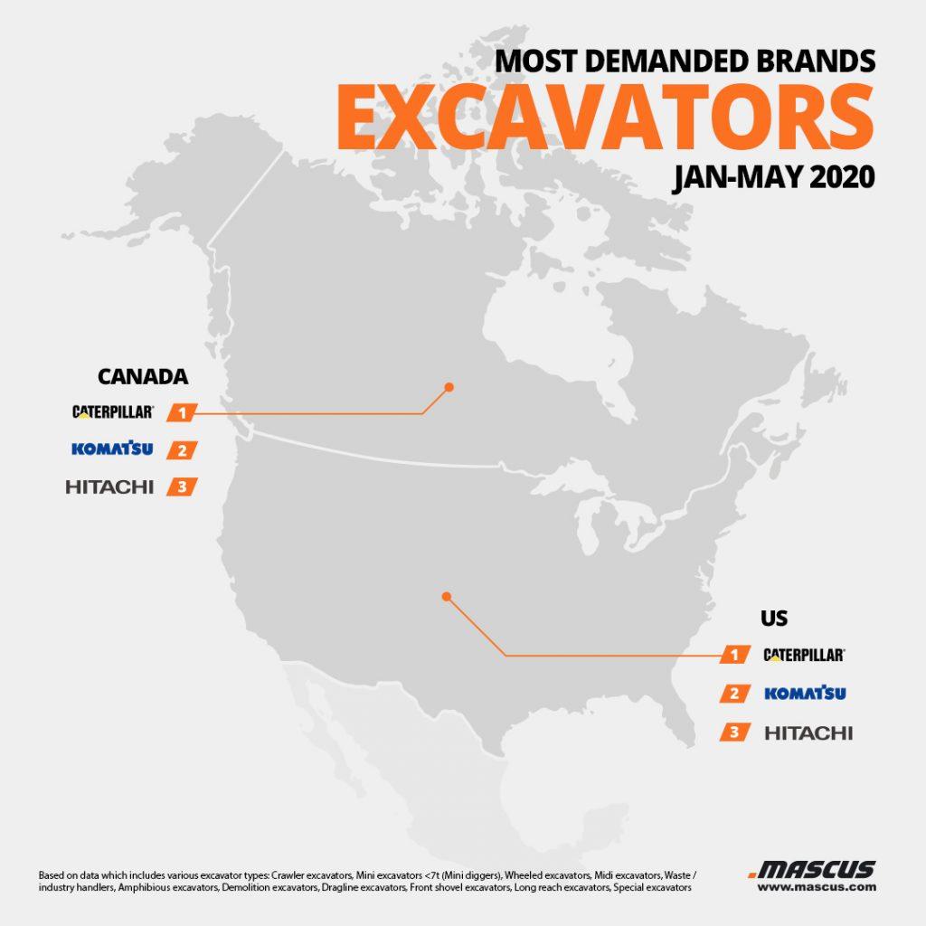 Top 3 der nachgefragten Marken von gebrauchten Baggern in Nordamerika