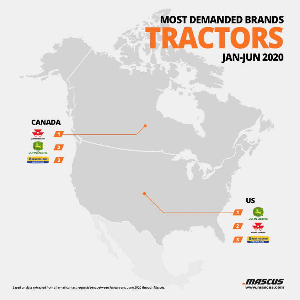 Top tractor brands requested by buyers from the United States and Canada