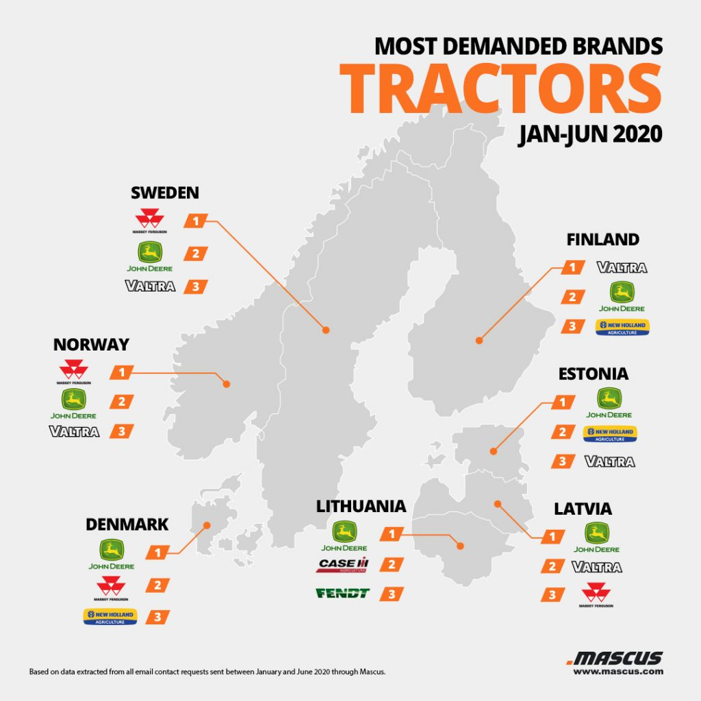 Top tractor brands requested by buyers from the Nordic and Baltic region