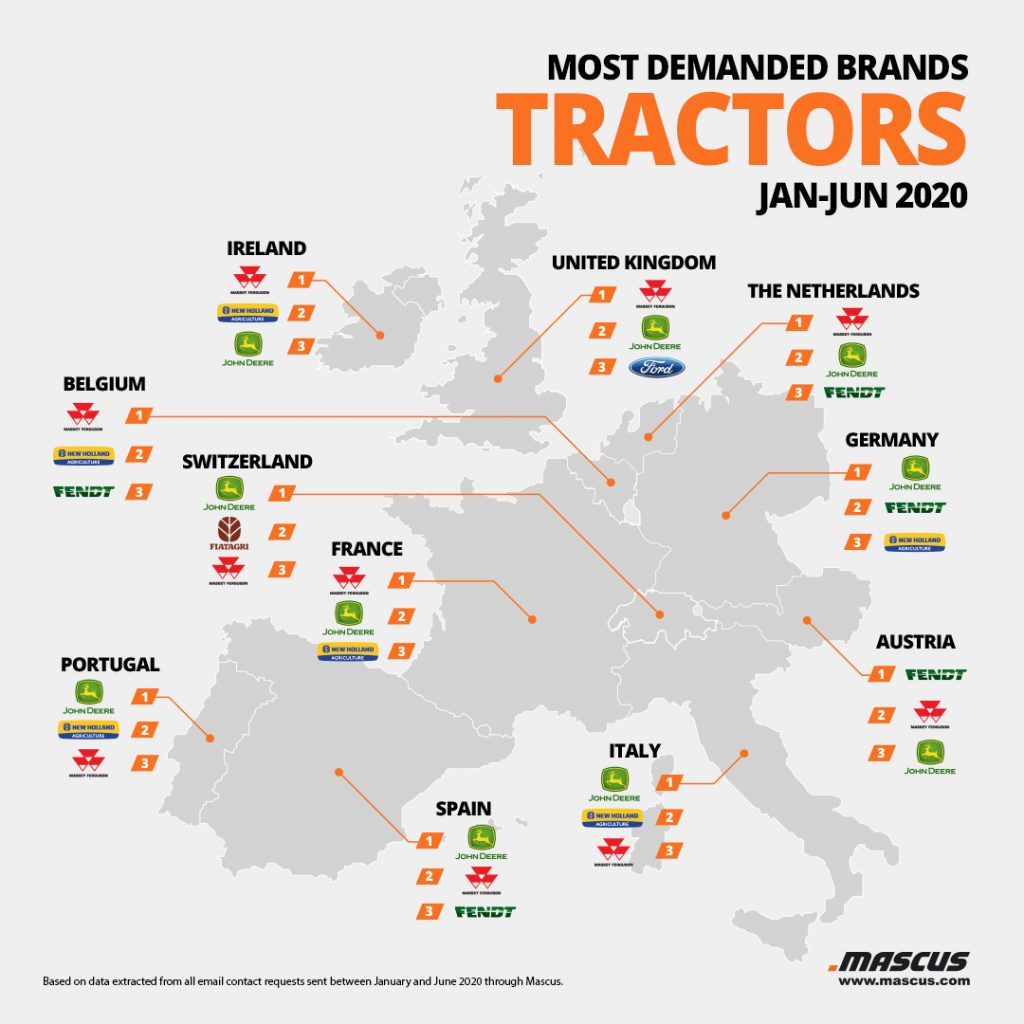 Top tractor brands requested by buyers from West Europe
